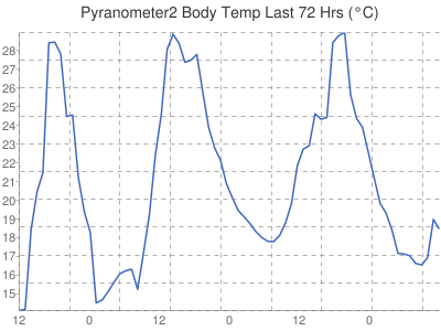 Leicester Weather Pyranometer2 Body Temperature
