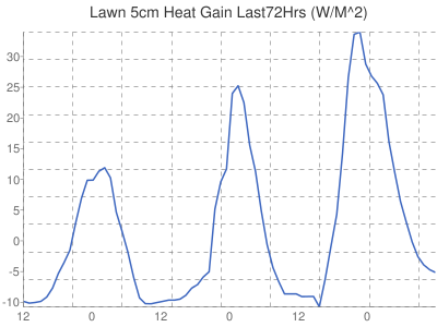 Leicester Weather Lawn heat gain