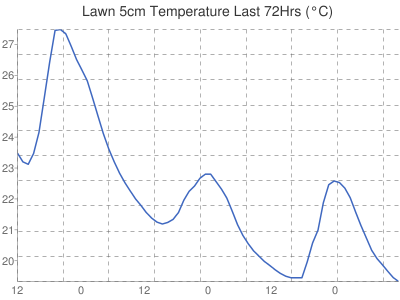 Leicester Weather Lawn temperature 5cm