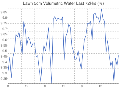 Leicester Weather Lawn volumetric water content