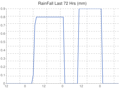 Leicester Weather rainfall today