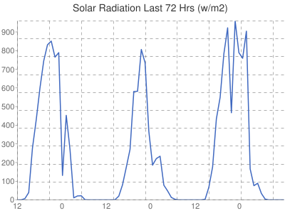 Leicester Weather Solar Radiation