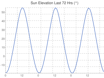 Leicester Weather Sun Elevation
