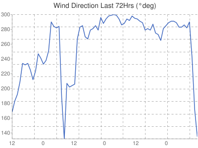 Leicester Weather Wind Direction