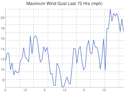 Leicester Weather wind speed gusts