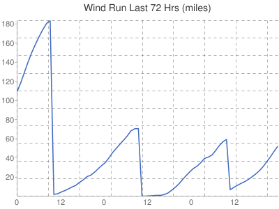 Leicester Weather wind run