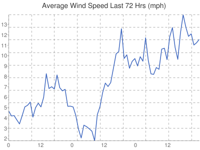 Leicester Weather wind speed adverage